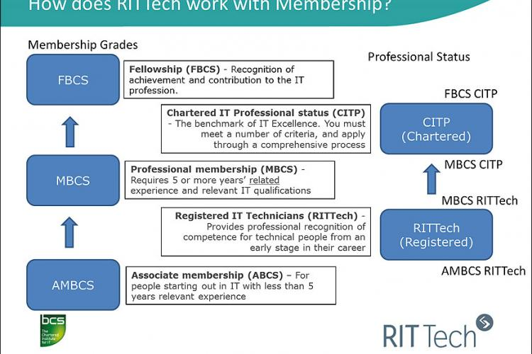 RIITech-membership-diagram